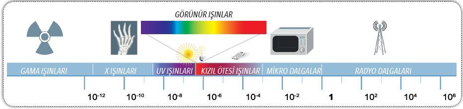 Elektromanyetik spektrum ve farklı dalga boyundaki ışıklar