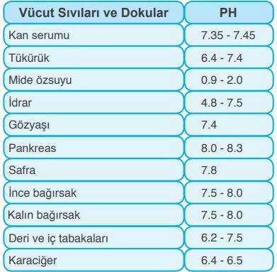 Vücut sıvıları ve dokularına ait pH değerleri